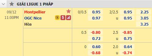 Tỷ lệ bóng đá giữa Montpellier vs Nice